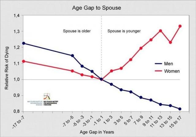 Biểu đồ thể hiện sự tương quan giữa tỷ lệ tử vong và chênh lệch tuổi trong hôn nhân.