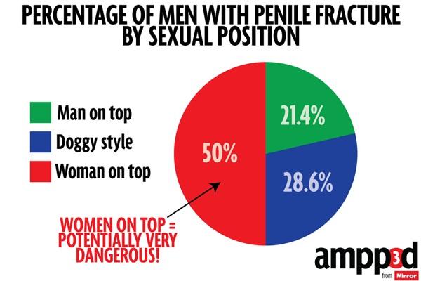 Tỉ lệ gãy dương vật ở nam theo tư thế tình dục.