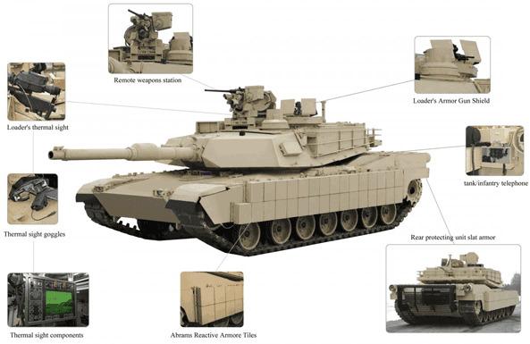 Đáp lại, Mỹ đã giới thiệu gói nâng cấp Tank Urban Survival Kit cho phép nâng cao hiệu quả tác chiến và giảm thiệt hại khi tác chiến đô thị.