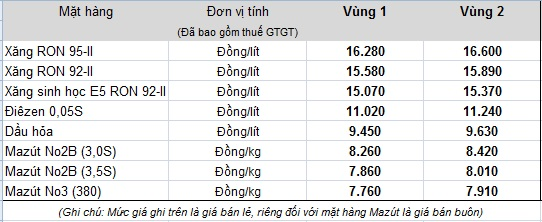 Bảng giá bán lẻ xăng dầu mới do Tập đoàn xăng dầu Việt Nam Petrolimex công bố