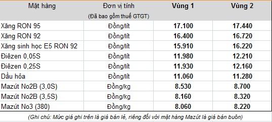 Giá xăng dầu hiện tại do Tập đoàn xăng dầu Việt Nam - Petrolimex niêm yết