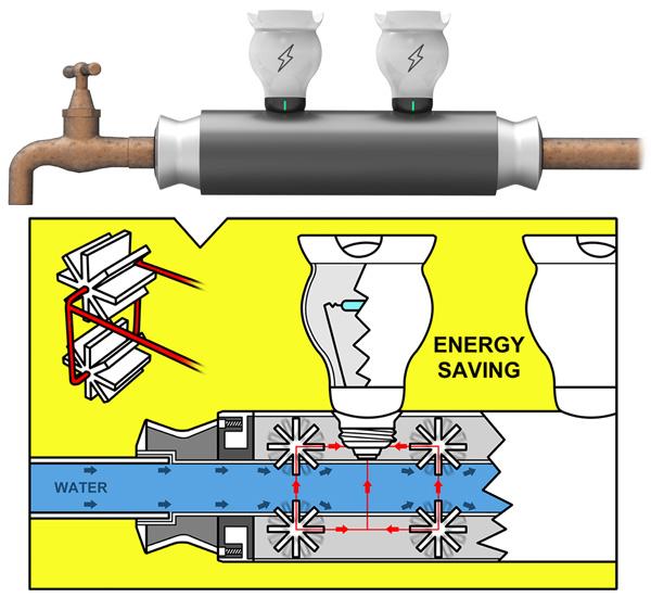 ES Pipe Waterwheel được lắp vào ống nước gia đình