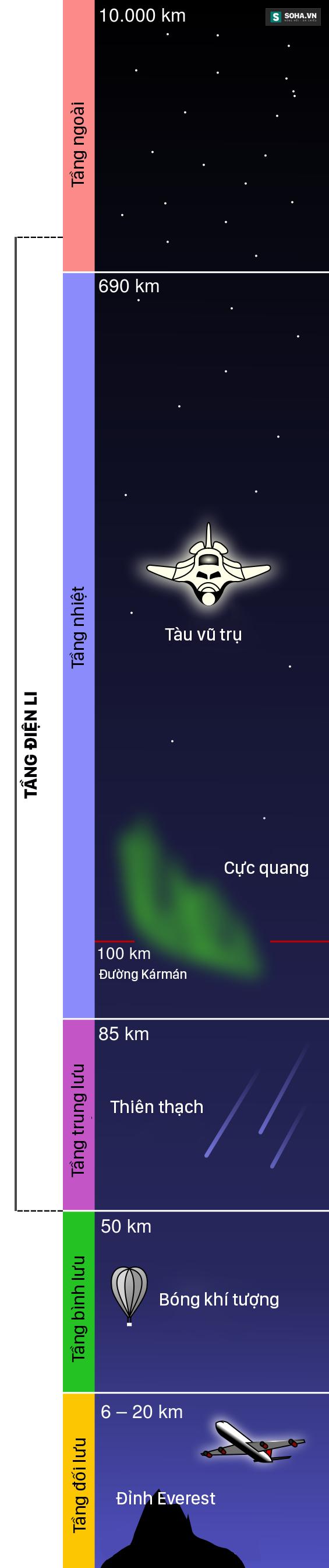 Các tầng khí quyển của Trái Đất và vùng giới hạn Tầng điện li. Ảnh: Wikipedia - Việt hóa: Mạnh Quân/Soha News.