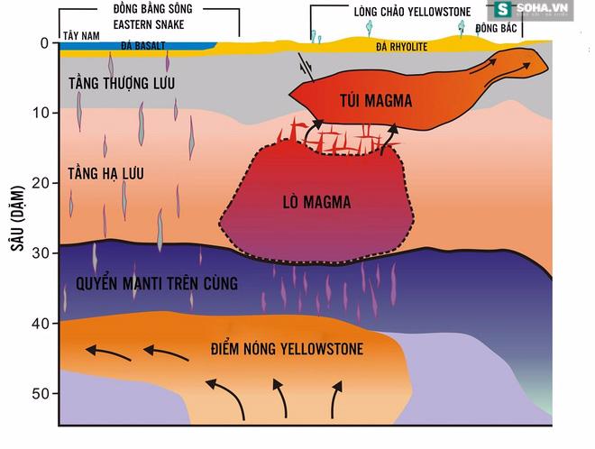 Đồ họa thế giới ngầm của siêu núi lửa Yellowstone. Việt hóa: Mạnh Quân/Soha News.