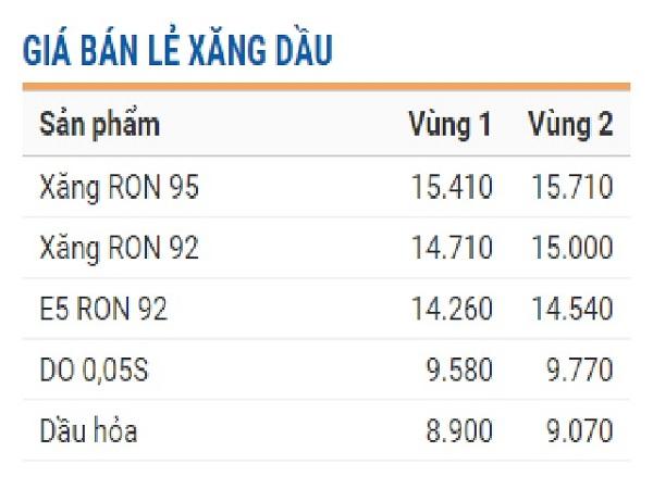 Giá bán lẻ mới của Tập đoàn xăng dầu Việt Nam - Petrolimex