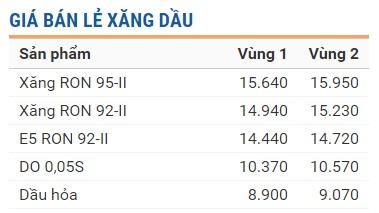 Giá bán lẻ xăng dầu hiện hành do Tập đoàn xăng dầu Việt Nam - Petrolimex công bố