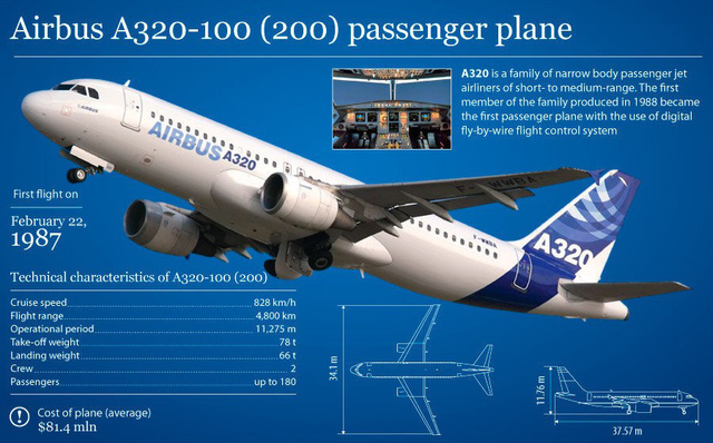Thông số kĩ thuật của chiếc Airbus A320-200. Ảnh: RIA Novosti