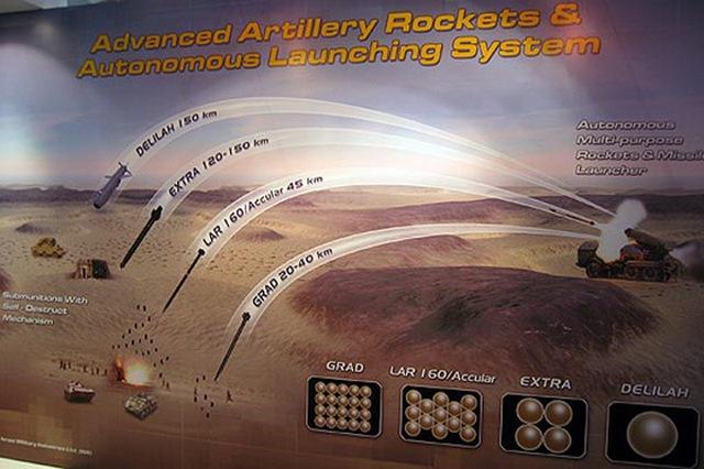 Các loại đạn của hệ thống LYNX