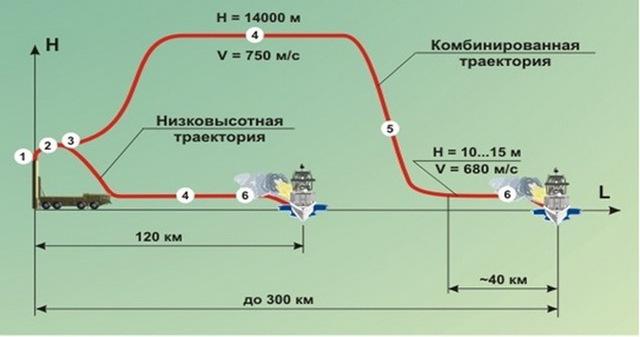 Quỹ đạo bay của tên lửa Yakhont với 2 chế độ cao-thấp và thấp-thấp