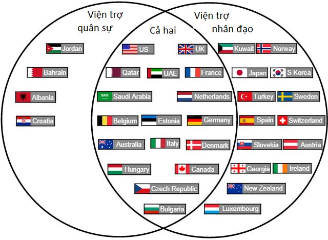 Sơ đồ Ven các nước tham gia viện trợ chống IS