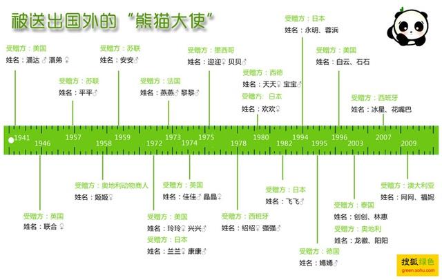Danh sách tên những chú gấu trúc cùng các nước từng được Trung Quốc tặng và cho thuê gấu tính đến năm 2009. Nhật Bản từng được Bắc Kinh tặng và cho thuê gấu trúc tới 4 lần. Ảnh: Sohu.