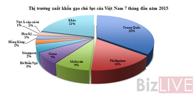 Trung Quốc chiếm 35% thị phần xuất khẩu gạo của Việt Nam 7 tháng đầu năm 2015.