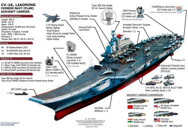 Các thông số kỹ thuật và tính năng của tàu Liêu Ninh được đánh giá là khá ấn tượng.