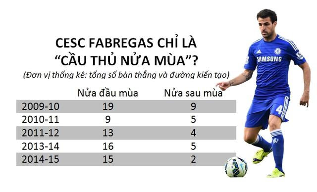 Fabregas luôn tụt dốc phong độ ở nửa sau mùa giải?