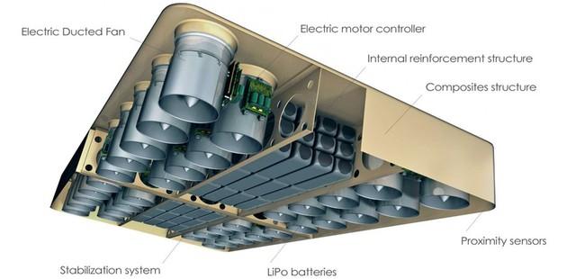 Cấu tạo bên trong của thảm bay: hệ thống quạt nâng, pin và bộ điều khiển
