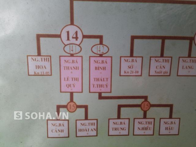 Gia phả, với phần thông tin của gia đình ông Thanh. Theo bảng gia phả này thì ông Thanh là thế hệ thứ 14 của dòng họ Nguyễn Bá.