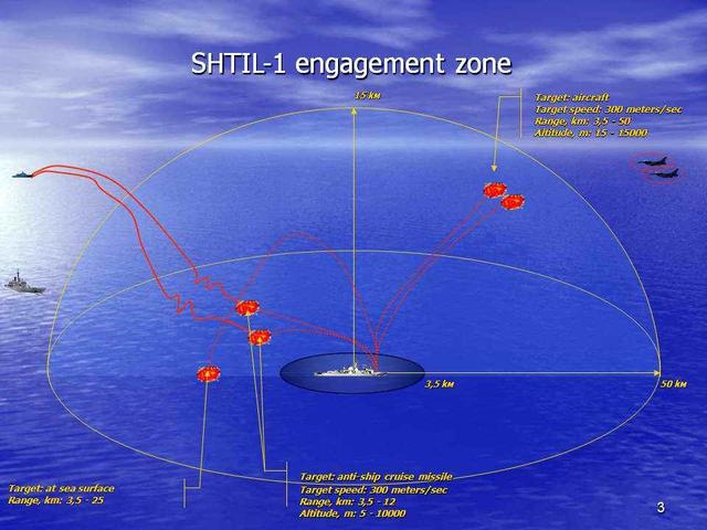 Tầm bắn của tên lửa 9M317ME thuộc hệ thống Shtil-1 đối với một số loại mục tiêu