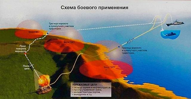 Sơ đồ công kích mục tiêu của TLHT 3M14 Kalibr-NK và PL.