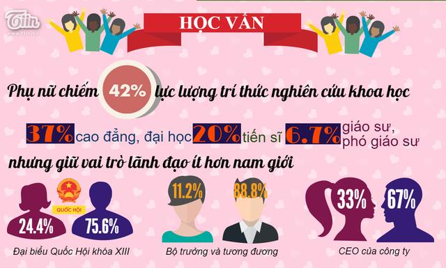 Chiếm 50,6% dân số cả nước nhưng trên nhiều lĩnh vực như trí thức nghiên cứu khoa học, đại biểu quốc hội, bộ trưởng và CEO các công ty, tỷ lệ phụ nữ lại thấp hơn nhiều so với nam giới. Nguồn: Đất Việt.