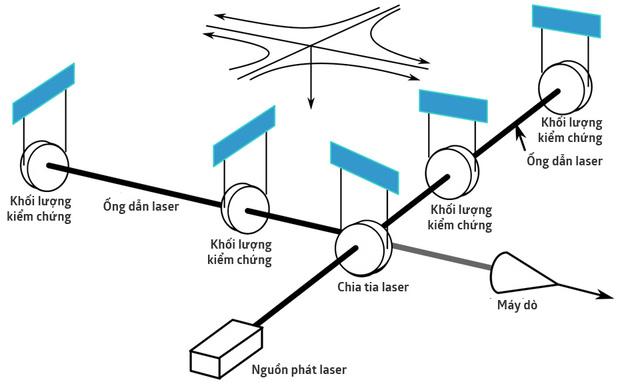 Sơ lược cấu tạo của máy dò LIGO