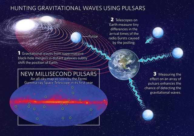 Thiết bị LIGO giúp phát hiện sóng hấp dẫn
