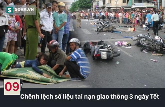 Theo số liệu của Ủy ban ATGTQG công bố thì trong 3 ngày của Tết Bính Thân (29-mùng 2) đã xảy ra 104 vụ tai nạn, 64 người chết. Thế nhưng, theo số liệu của Bộ Y tế công bố thì có 17.278 ca khám, cấp cứu, trong đó1.978 ca chấn thương sọ não, 88 ca tử vong.  Ông Khuất Việt Hùng lý giải, Ủy ban ATGTQG sử dụng số liệu chính thức từ công an để công bố và ông không biết cách thống kê của Bộ Y tế là như thế nào.