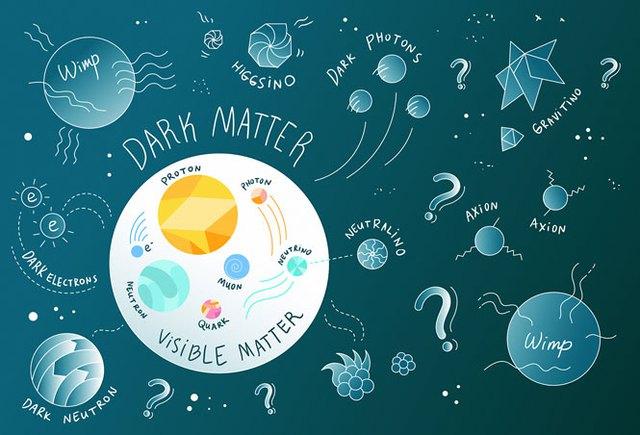 Bằng chứng hiện hành ủng hộ các mô hình cho rằng thành phần chính của vật chất tối là những hạt sơ cấp chưa gặp, được gọi chung là vật chất tối thiếu baryon. Cũng có thể xếp hố đen vào một dạng vật chất tối