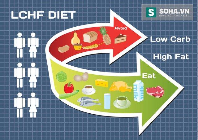 Hình minh họa chế độ ăn kiêng LCHF low-carb high-fat.