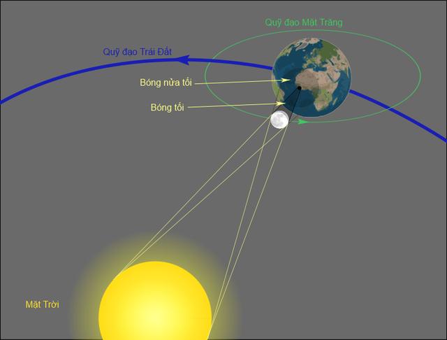 Hình ảnh mô phỏng quỹ đạo của Mặt trăng khi diễn ra nhật thực, vùng bóng tối và vùng nửa tối tạo ra bởi Mặt trăng