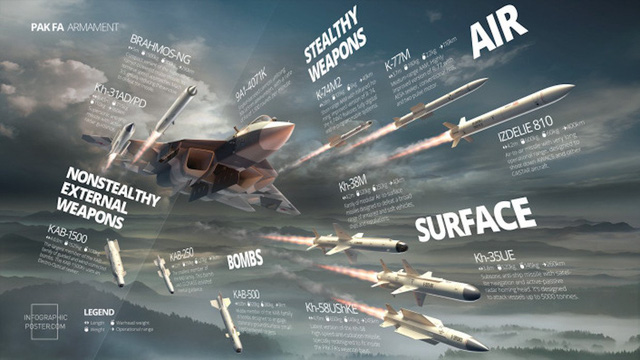 Đồ họa các loại vũ khí hiện đại nhất mà T-50 PAK-FA đã và sẽ được trang bị.