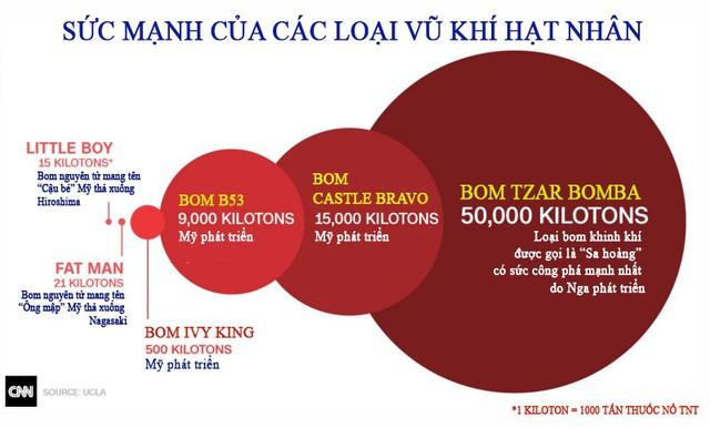 Sức mạnh của các loại vũ khí hạt nhân từng được sử dụng. Infographic: Hanoimoi
