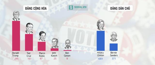 Số lượng đại biểu các ứng viên giành được tính đến thời điểm này của cuộc đua (Sở dĩ bà Clinton có số lượng đại biểu ủng hộ cao đến vậy là nhờ con số 457 siêu đại biểu (superdelegate) - những người có thể tự do bầu cho ứng viên mình muốn mà không cần theo ý người dân - mà bà đã thu về được, so với chỉ 22 của ông Sanders).