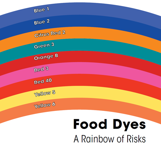 Khả năng gây ung thư của các chất nhuộm màu thực phẩm - Ảnh 3.