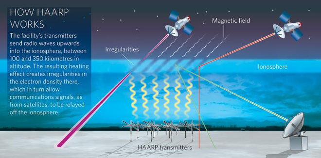 Bản chất hoạt động của HAARP. Ảnh: Scienceandtechnewsoftoday.