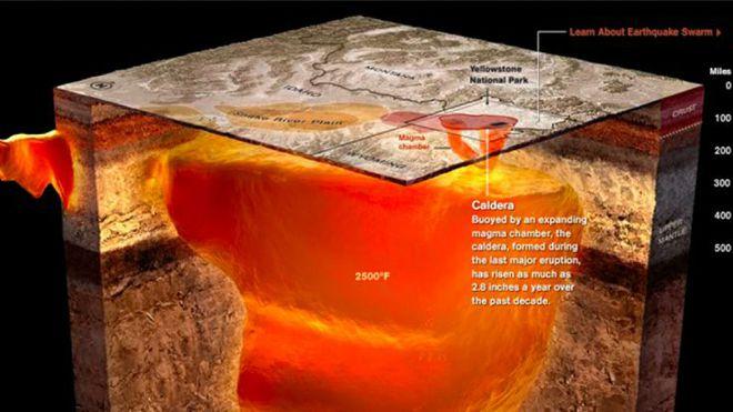 Dòng dung nham ủ hàng triệu năm chỉ chực phun trào của siêu núi lửa Yellowstone. Ảnh: Pinterest.