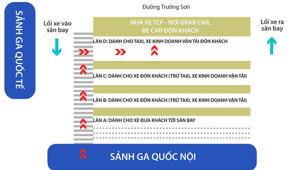 Phân làn tại sân bay Tân Sơn Nhất: Khách bức xúc vì đặt Grabcar 80 nghìn, gọi taxi truyền thống 300 nghìn - Ảnh 3.