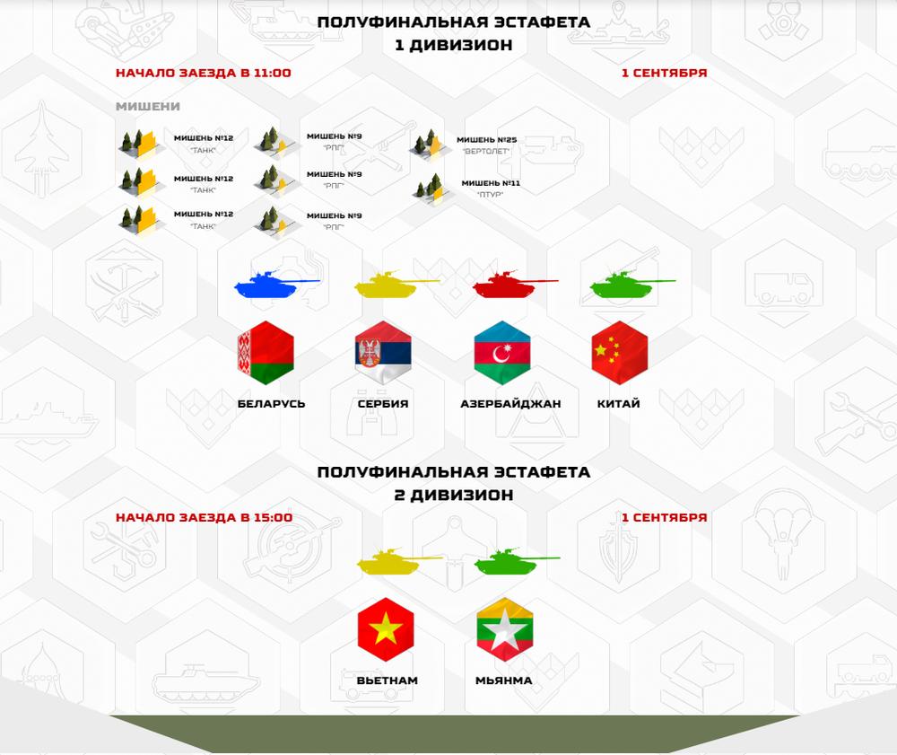 Đoàn Việt Nam thắng lớn; Đội tuyển xe tăng tự tin bước vào bán kết Tank Biathlon 2020 - Ảnh 2.