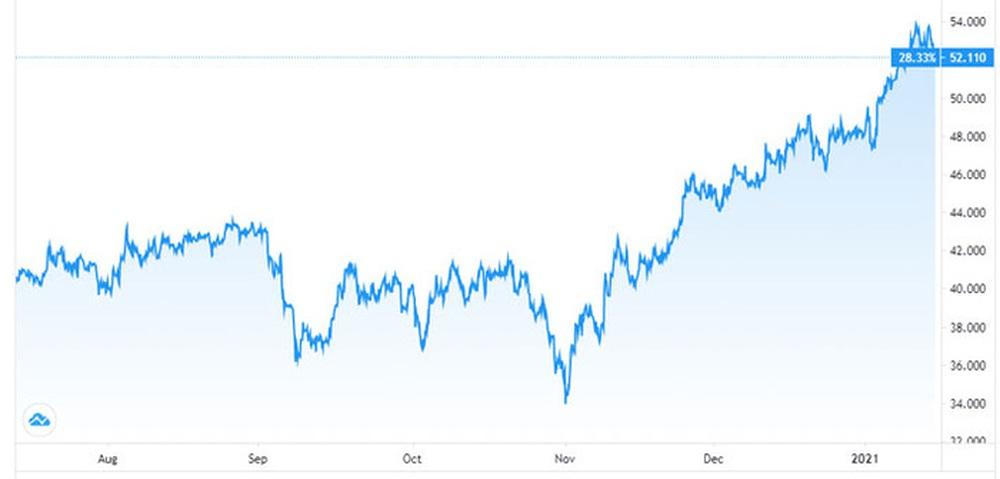 Giá dầu sụt mạnh vì nỗi lo Covid-19 ở Trung Quốc - Ảnh 1.