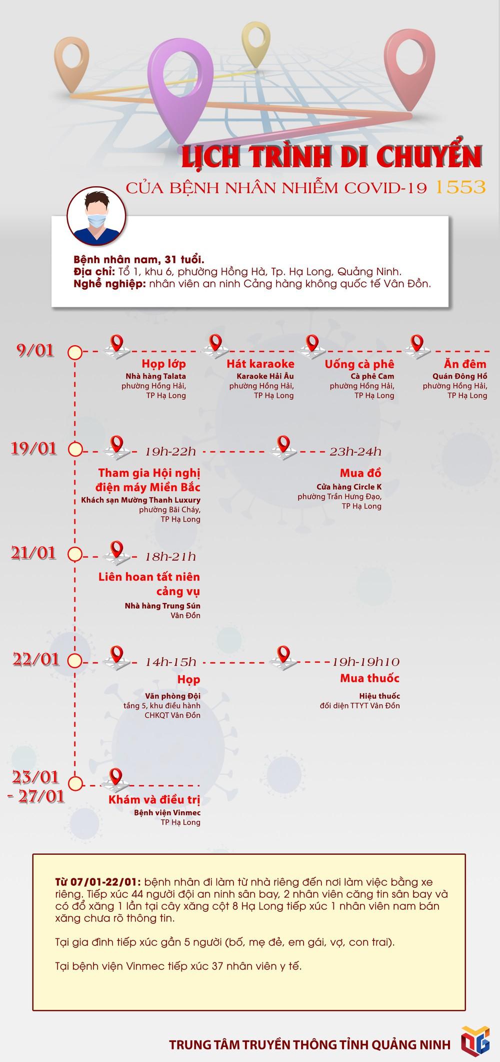 Quảng Ninh: Lịch trình di chuyển dày đặc của nam nhân viên an ninh sân bay Vân Đồn nhiễm Covid-19 - Ảnh 1.