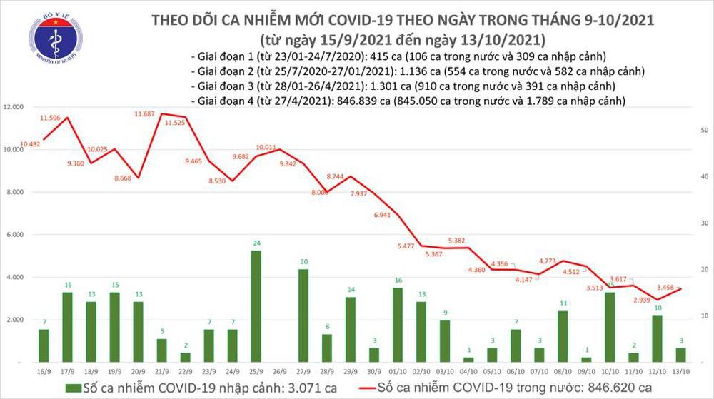 Ngày 13/3 có thêm 3.461 ca COVID-19, 4 tỉnh thành đã qua14 ngày không ghi nhận trường hợp nhiễm mới - Ảnh 2.