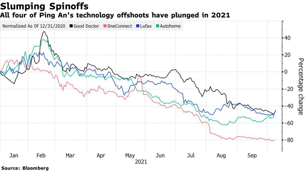 90 tỷ USD bị thổi bay và tương lai mờ mịt của tập đoàn bảo hiểm lớn nhất Trung Quốc - Ảnh 2.