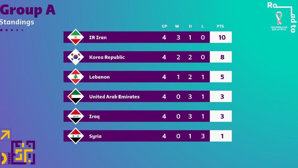 Danh sách các đội đi tiếp và bị loại tại vòng loại World Cup 2022 châu Á: Xác định 6 cái tên - Ảnh 4.