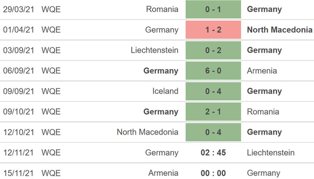 Các tuyển thủ có cực ít thời gian để chuẩn bị cho World Cup 2022 - Ảnh 5.
