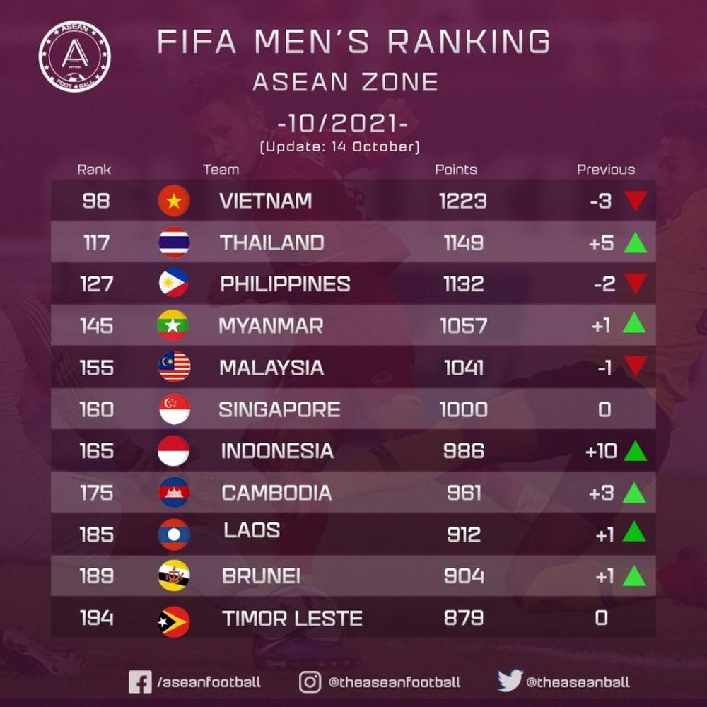 Thua 2 trận liên tiếp, ĐT Việt Nam bị Thái Lan áp sát trên bảng xếp hạng FIFA - Ảnh 1.
