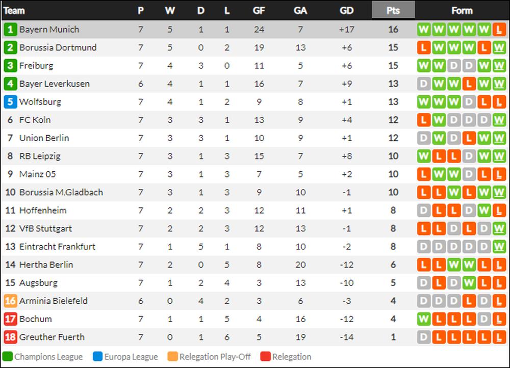 Thủ môn nam thần hóa siêu nhân khiến Bayern thua sốc ngay trên sân nhà - Ảnh 15.