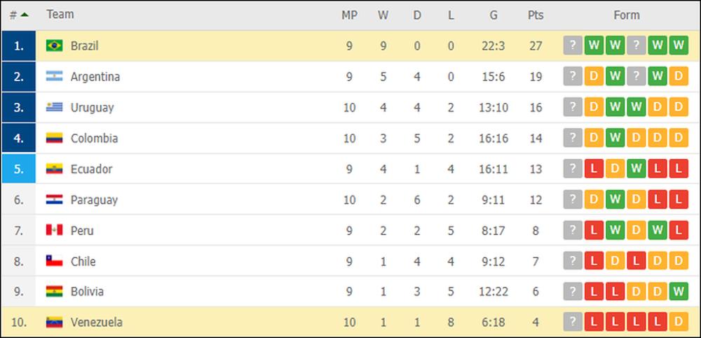 Vắng Neymar, Brazil chật vật ngược dòng đánh bại đội tuyển bét bảng tại vòng loại World Cup Nam Mỹ - Ảnh 12.