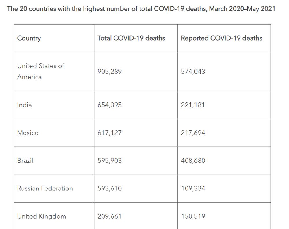 Tổng số người chết vì Covid-19 trên thế giới: Đại học Mỹ công bố báo cáo phân tích khác xa thực tế - Ảnh 3.