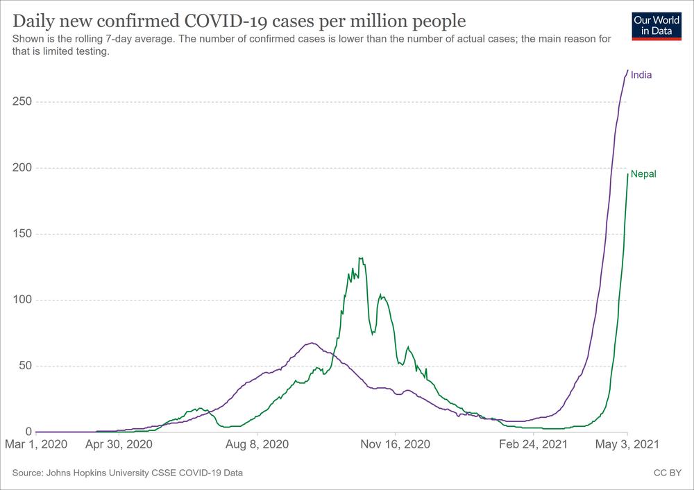 Hơn 8600 ca nhiễm Covid-19/ngày: Có một Ấn Độ thu nhỏ đang nóng lên tại Châu Á - Ảnh 3.