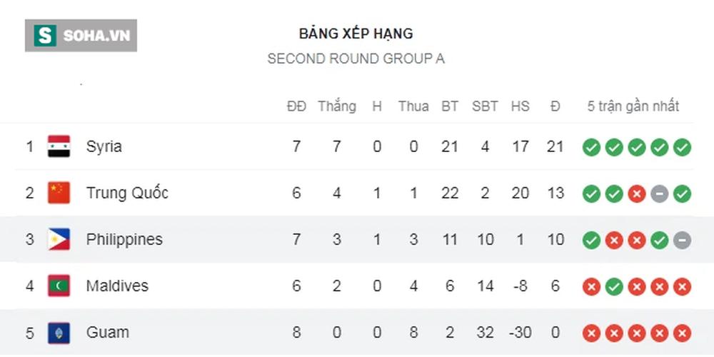 ĐT Campuchia thảm bại 0-10, tiếp tục phá sâu kỷ lục buồn tại vòng loại World Cup - Ảnh 2.