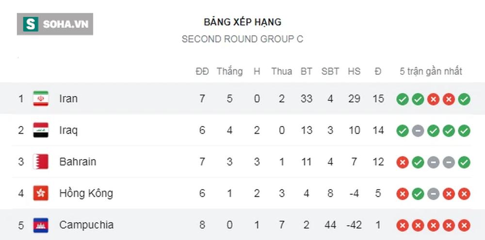 ĐT Campuchia thảm bại 0-10, tiếp tục phá sâu kỷ lục buồn tại vòng loại World Cup - Ảnh 1.